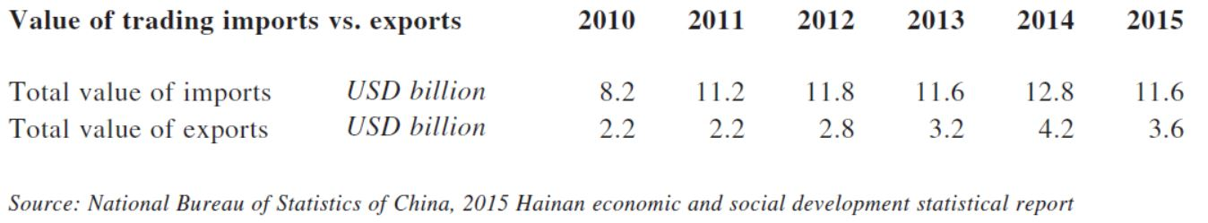 Value of trading import vs. exports, Hainan Province, 2010-2015