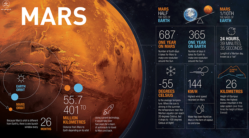 China's mission to Mars 'well underway'