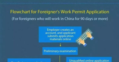 Flowchart for foreigner's work permit application in China