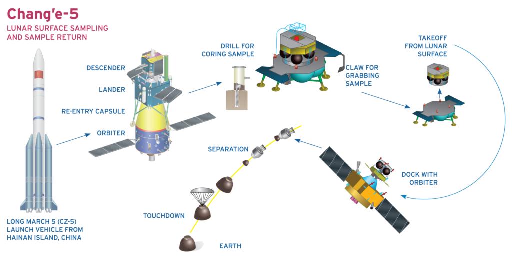 Change-5 mission profile