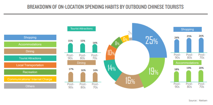 BREAKDOWN OF ON-LOCATION SPENDING HABITS BY OUTBOUND CHINESE TOURISTS