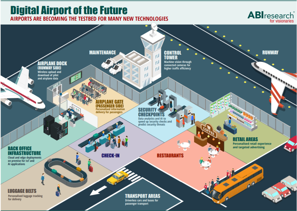 Airports are becoming testbeds for new technologies