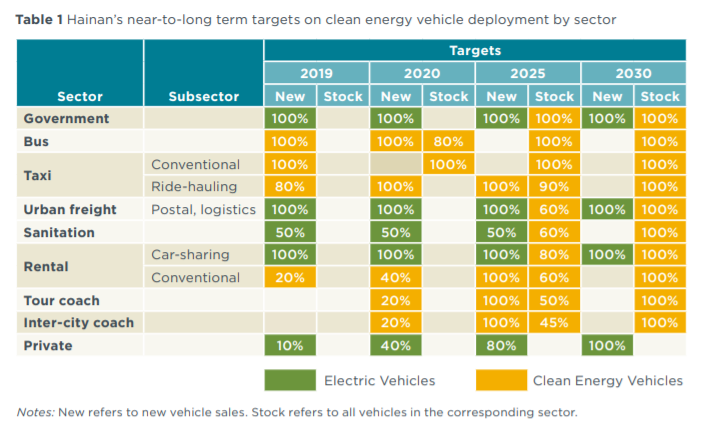 Table 1 Hainan's near-to-long term targets on clean energy vehicle deployment by sector