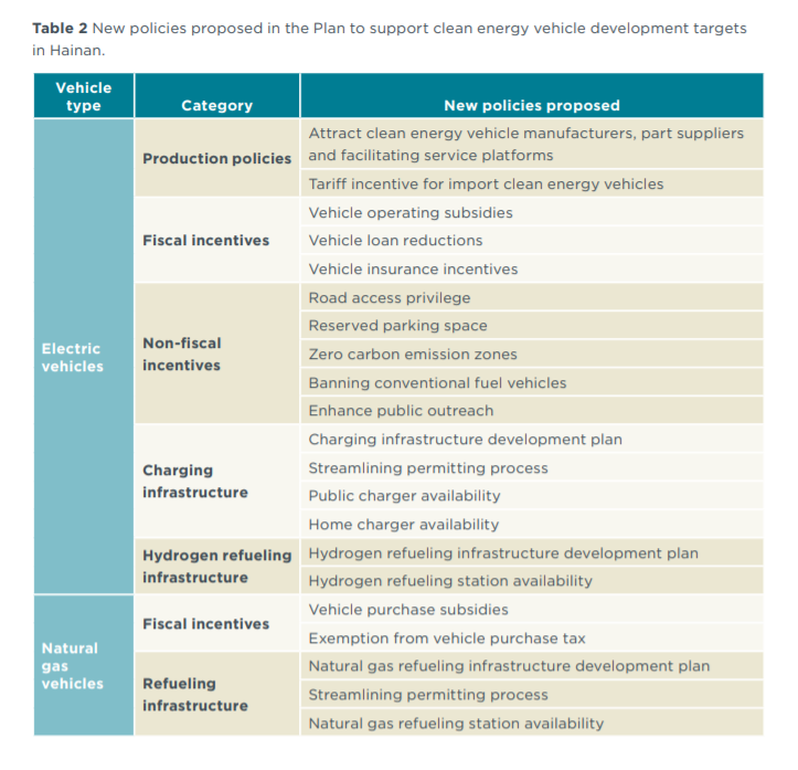 Table 2 New policies proposed in the Plan to support clean energy vehicle development targets