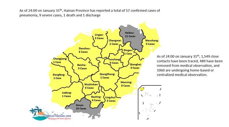 Feb 1st update on the coronavirus in Hainan Island