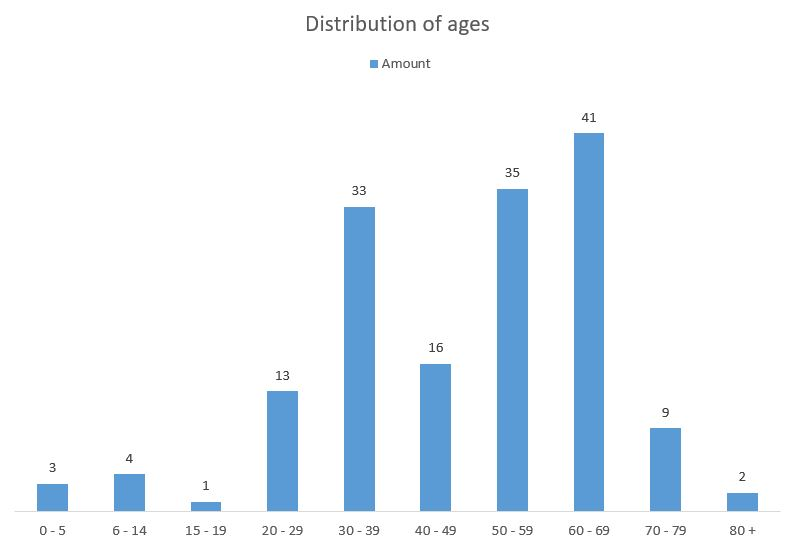Age distribution in Hainan as of Feb 12th
