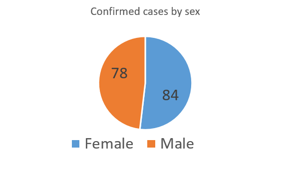 Distribution of conformed cases in Hainan by sex