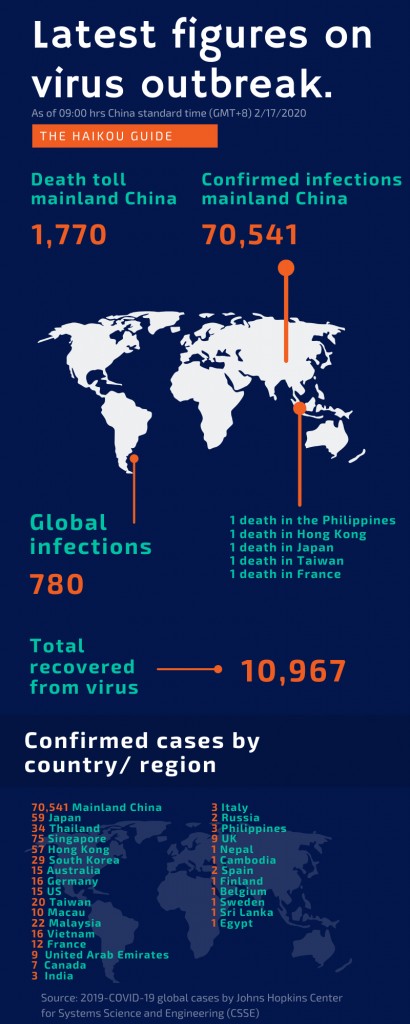 China wide and global infections Monday 17th