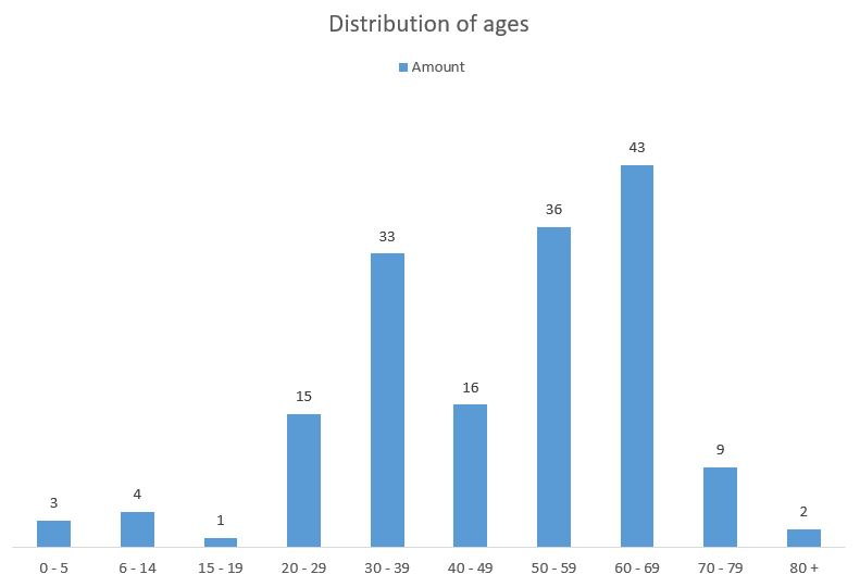 Distribution of confirmed cases by ages