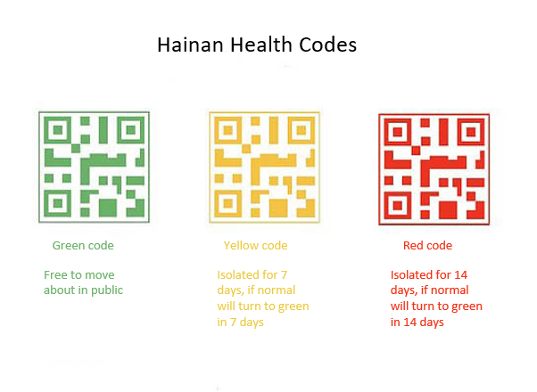 Hainan Health Qr Codes