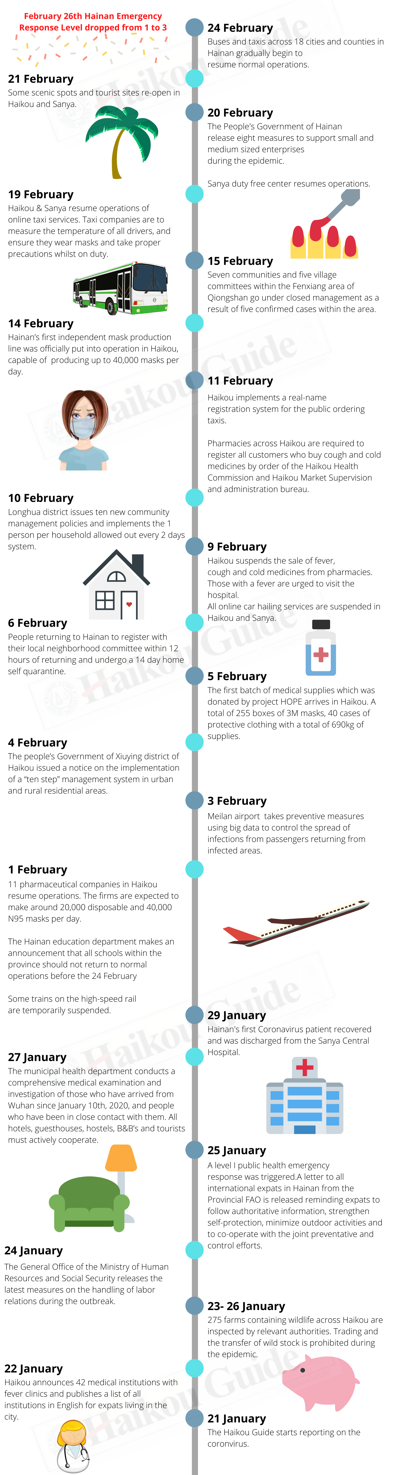 Hainan epidemic timeline of events