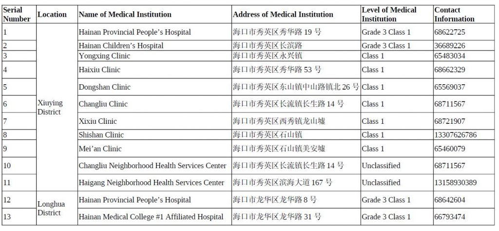 Haikou announces 42 medical institutions with fever clinics