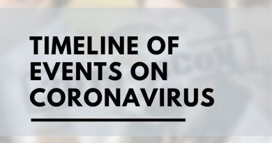 Timeline of events of Coronavirus since 31st December 2019
