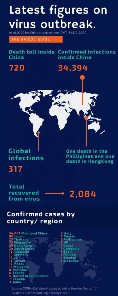 Worldwide infections 07 02 2020