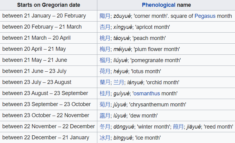 Traditional month names