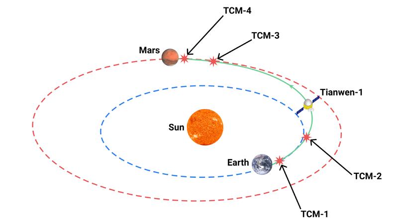 Tianwen-1 transfer orbit and trajectory correction maneuvers (TCM)