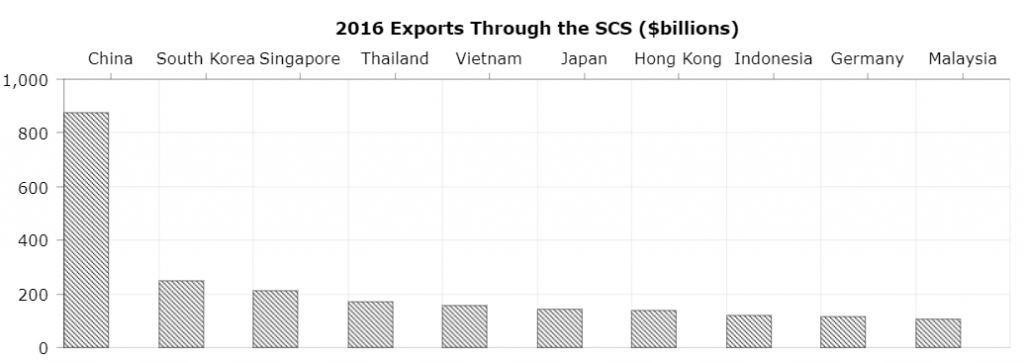2016 Exports through the SCS in billions