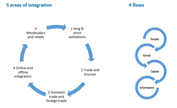 Integration and flow